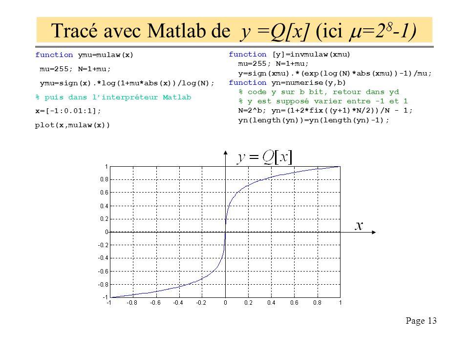 Tracé avec Matlab de y =Q[x] (ici m=28-1)